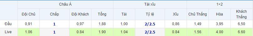 Tỉ lệ kèo Ý vs Thụy Điển