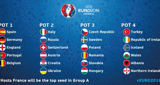 Bảng xếp hạng Euro 2016 hôm nay – BXH Euro mới nhất