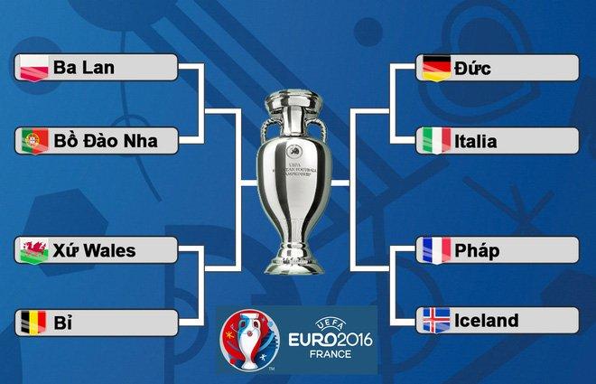 EURO 2016, lịch thi đấu EURO 2016, lịch thi đấu tứ kết EURO 2016
