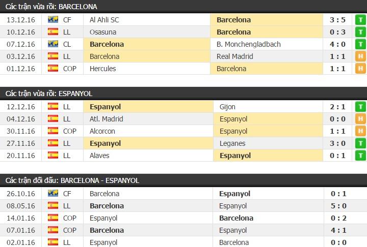 Thành tích đối đầu Barcelona vs Espanyol