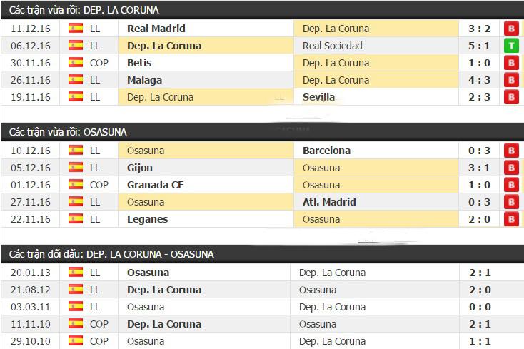 Thành tích đối đầu Deportivo vs Osasuna