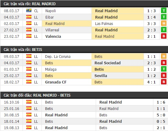 Thành tích và kết quả đối đầu Real Madrid vs Betis