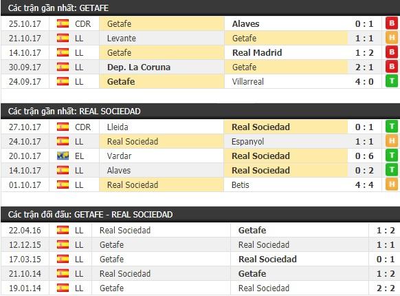 Thành tích và kết quả đối đầu Getafe vs Real Sociedad