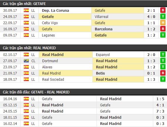 Thành tích và kết quả đối đầu Getafe vs Real Madrid