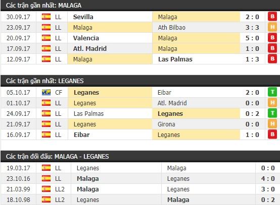 Thành tích và kết quả đối đầu Malaga vs Leganes