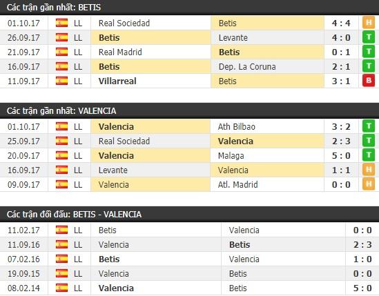 Thành tích và kết quả đối đầu Betis vs Valencia