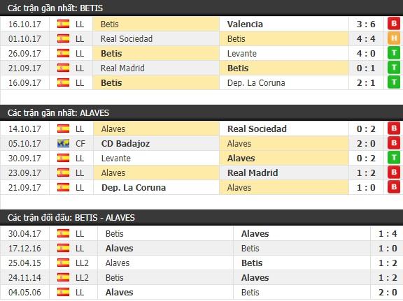 Thành tích và kết quả đối đầu Betis vs Alaves