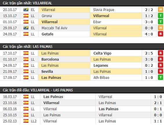 Thành tích và kết quả đối đầu Villarreal vs Las Palmas