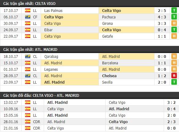 Thành tích và kết quả đối đầu Celta Vigo vs Atletico Madrid