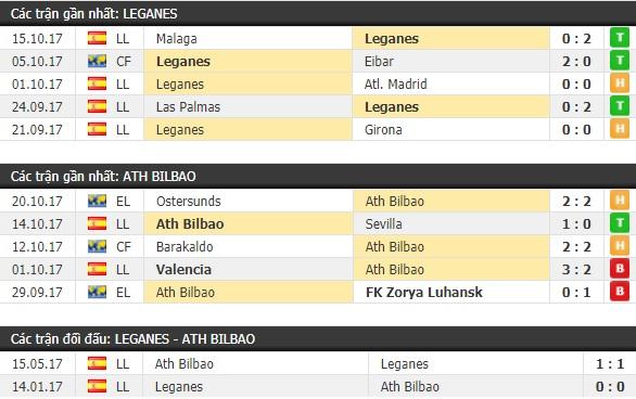 Thành tích và kết quả đối đầu Leganes vs Ath Bilbao