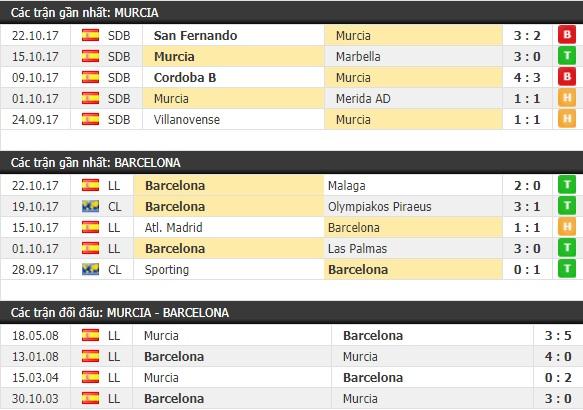 Thành tích và kết quả đối đầu Murcia vs Barcelona
