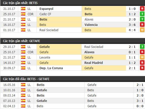 Thành tích và kết quả đối đầu Betis vs Getafe