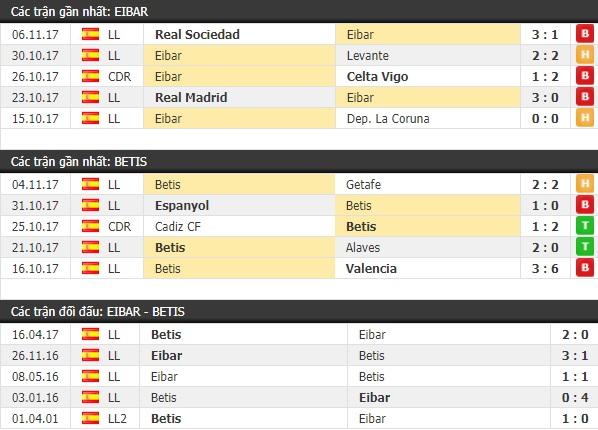 Thành tích và kết quả đối đầu Eibar vs Betis
