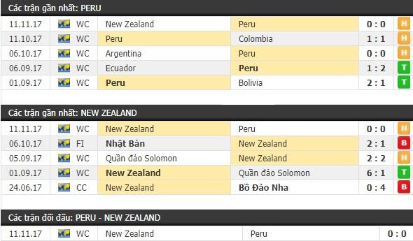Thành tích và kết quả đối đầu Peru vs New Zealand