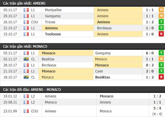 Thành tích và kết quả đối đầu Amiens vs Monaco