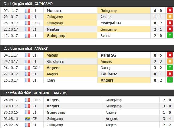 Thành tích và kết quả đối đầu Guingamp vs Angers